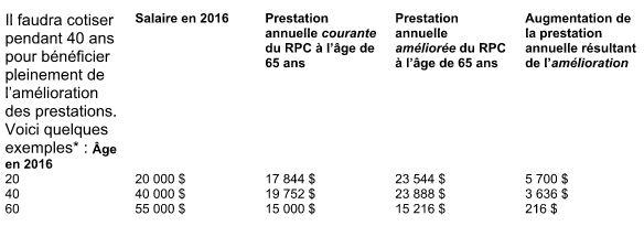 Changements propos s au r gime de pensions du canada - Plafond de deduction au titre de l epargne retraite ...