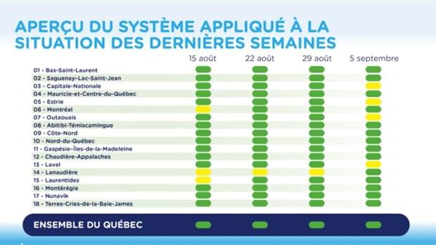Quebec Etablit Un Systeme D Alertes Regionales A 4 Paliers Enbeauce Com